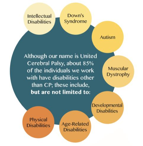 Who We Serve encompasses much more than those individuals with Cerebral Palsy.